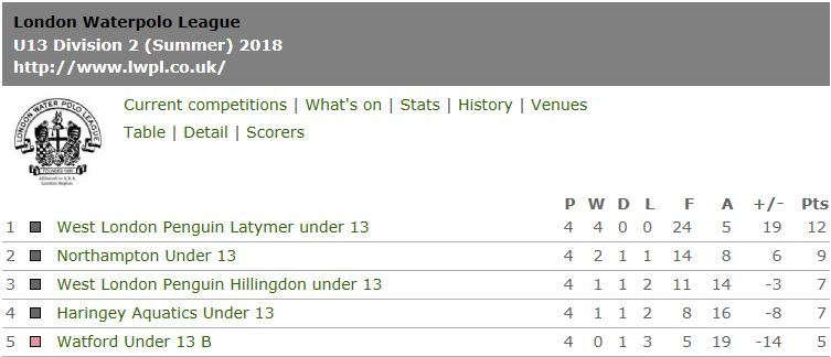 U13 LL league table April 2018